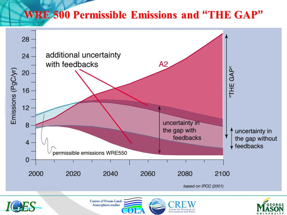 "WRE 500 Permissible Emissions and "" THE GAP "" Center of Ocean-Land- Atmosphere studies"