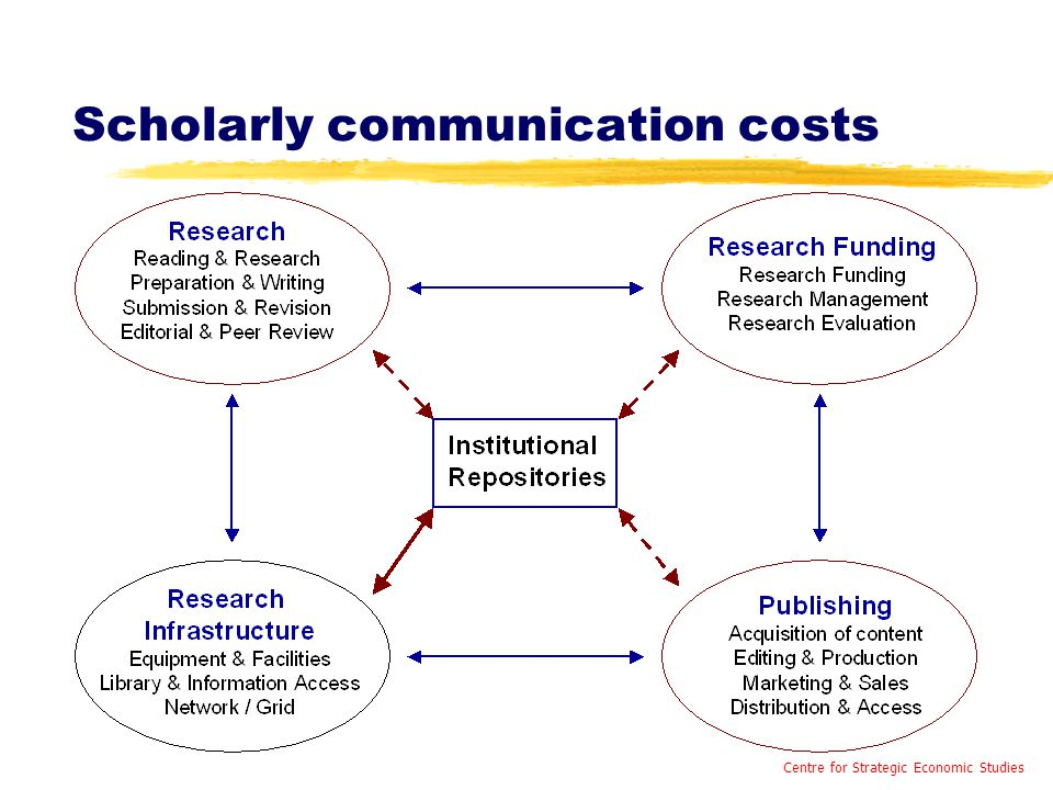 Scholarly communication costs Centre for Strategic Economic Studies