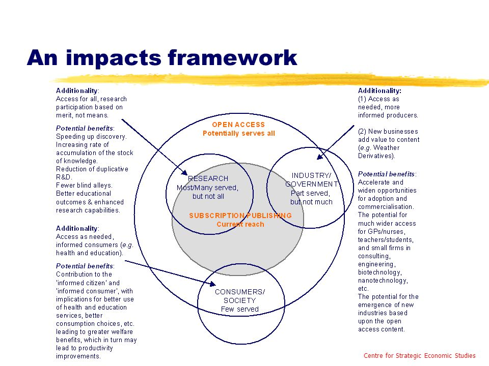 An impacts framework Centre for Strategic Economic Studies
