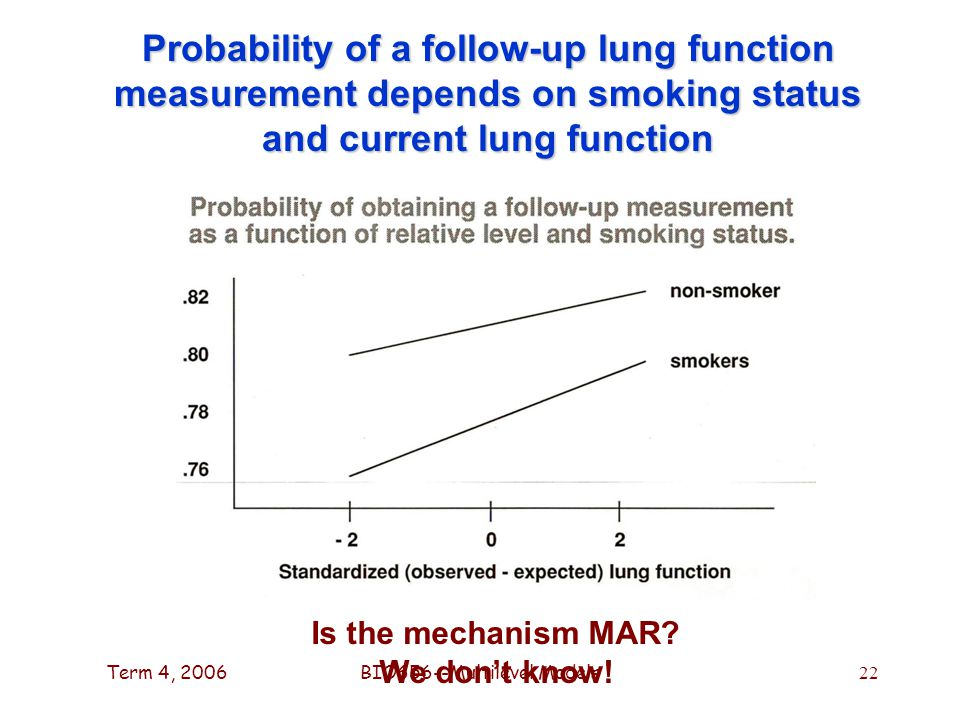 Term 4, 2006BIO656--Multilevel Models 22 Probability of a follow-up lung function measurement depends on smoking status and current lung function Is the mechanism MAR.