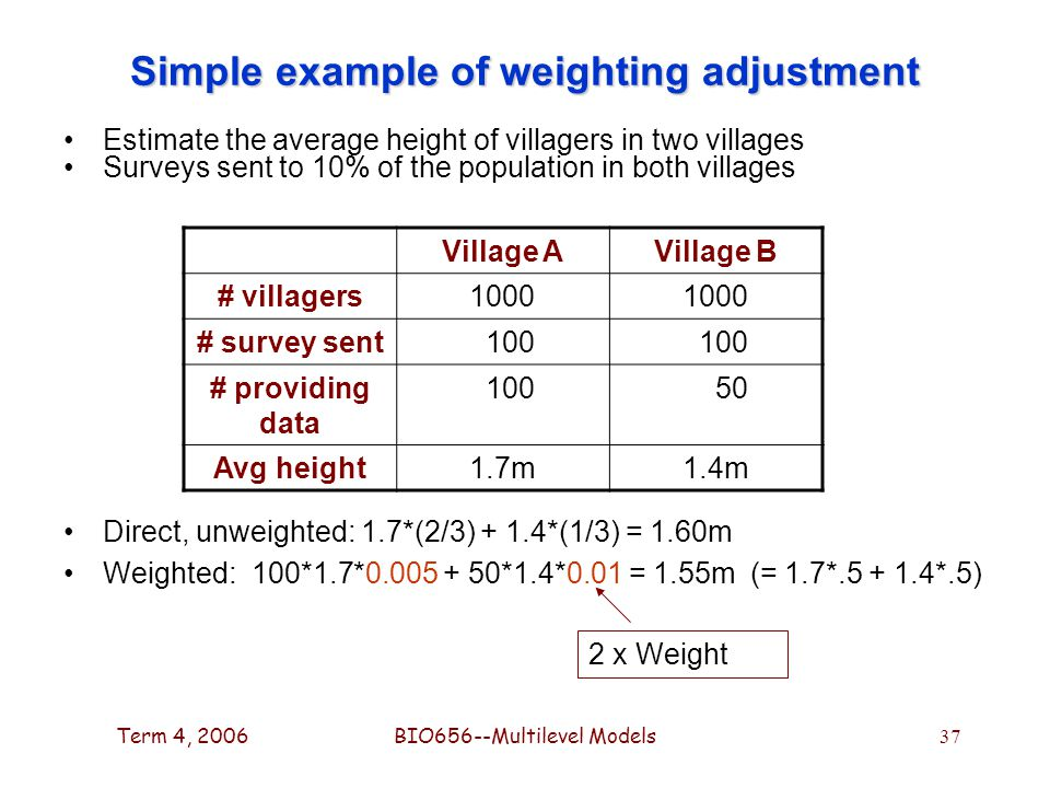 Term 4, 2006BIO656--Multilevel Models 37 Simple example of weighting adjustment Estimate the average height of villagers in two villages Surveys sent to 10% of the population in both villages Direct, unweighted: 1.7*(2/3) + 1.4*(1/3) = 1.60m Weighted: 100*1.7*0.005 + 50*1.4*0.01 = 1.55m (= 1.7*.5 + 1.4*.5) Village AVillage B # villagers1000 # survey sent 100 # providing data 100 50 Avg height1.7m1.4m 2 x Weight