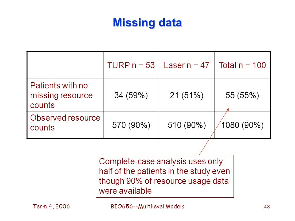 Term 4, 2006BIO656--Multilevel Models 48 Missing data TURP n = 53Laser n = 47Total n = 100 Patients with no missing resource counts 34 (59%)21 (51%)55 (55%) Observed resource counts 570 (90%)510 (90%)1080 (90%) Complete-case analysis uses only half of the patients in the study even though 90% of resource usage data were available