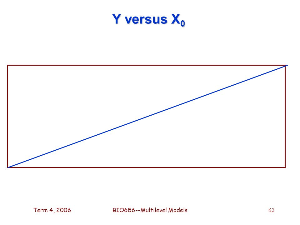 Term 4, 2006BIO656--Multilevel Models 62 Y versus X 0