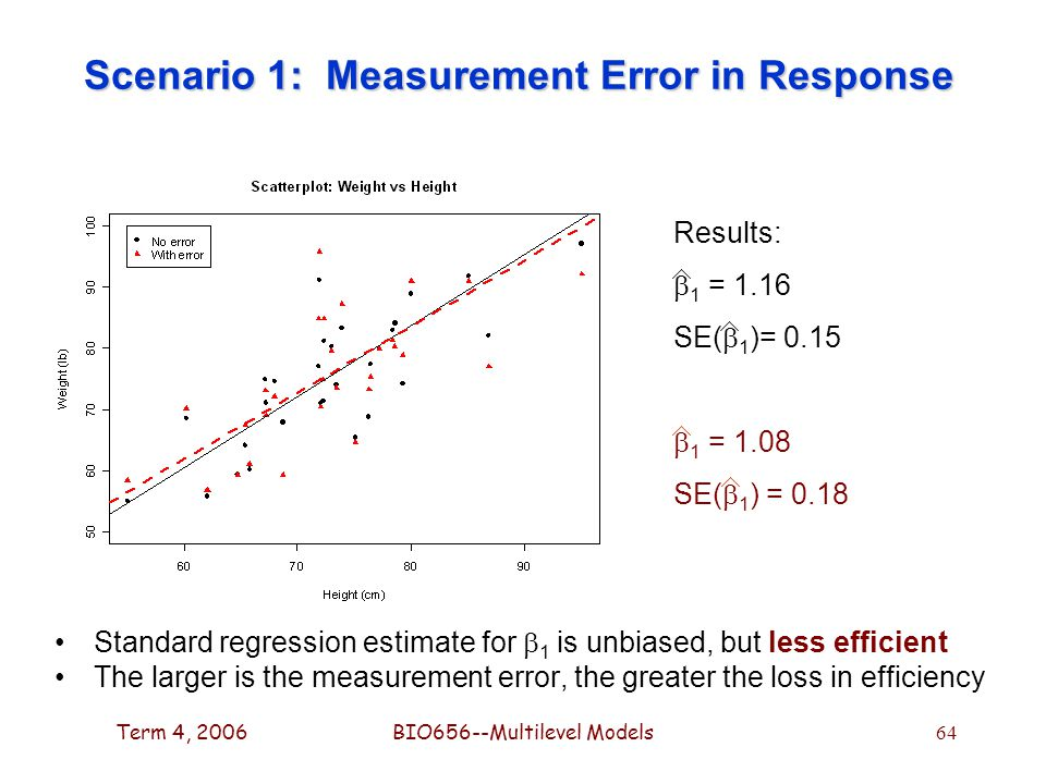 Term 4, 2006BIO656--Multilevel Models 64 Scenario 1: Measurement Error in Response Standard regression estimate for  1 is unbiased, but less efficient The larger is the measurement error, the greater the loss in efficiency Results:  1 = 1.16 SE(  1 )= 0.15  1 = 1.08 SE(  1 ) = 0.18