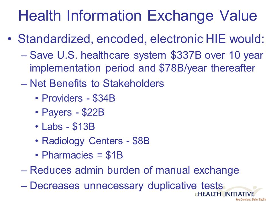 Health Information Exchange Value Standardized, encoded, electronic HIE would: –Save U.S.