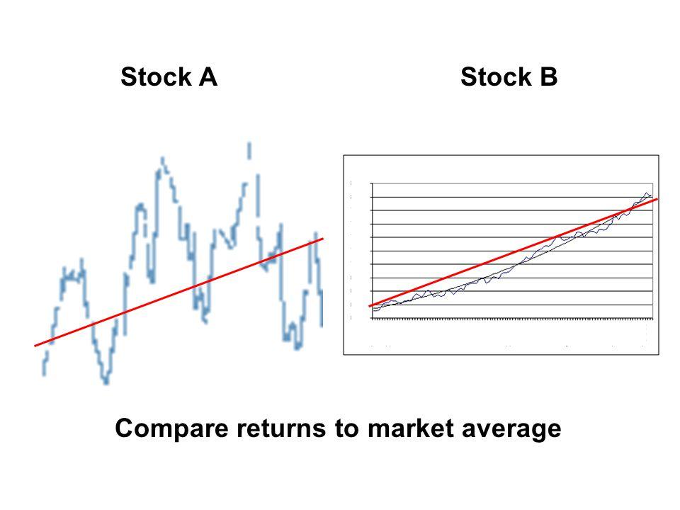 Stock AStock B Compare returns to market average