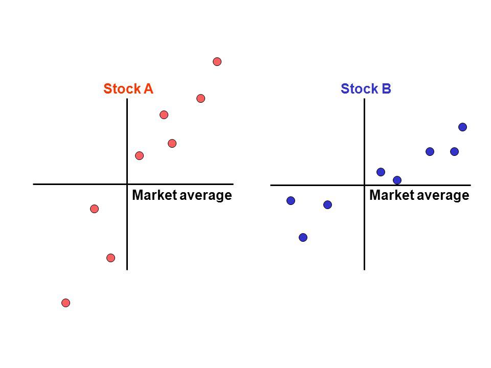 Market average Stock A Market average Stock B