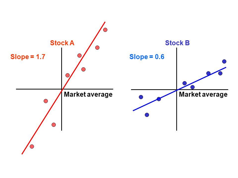 Market average Stock A Market average Stock B Slope = 1.7Slope = 0.6