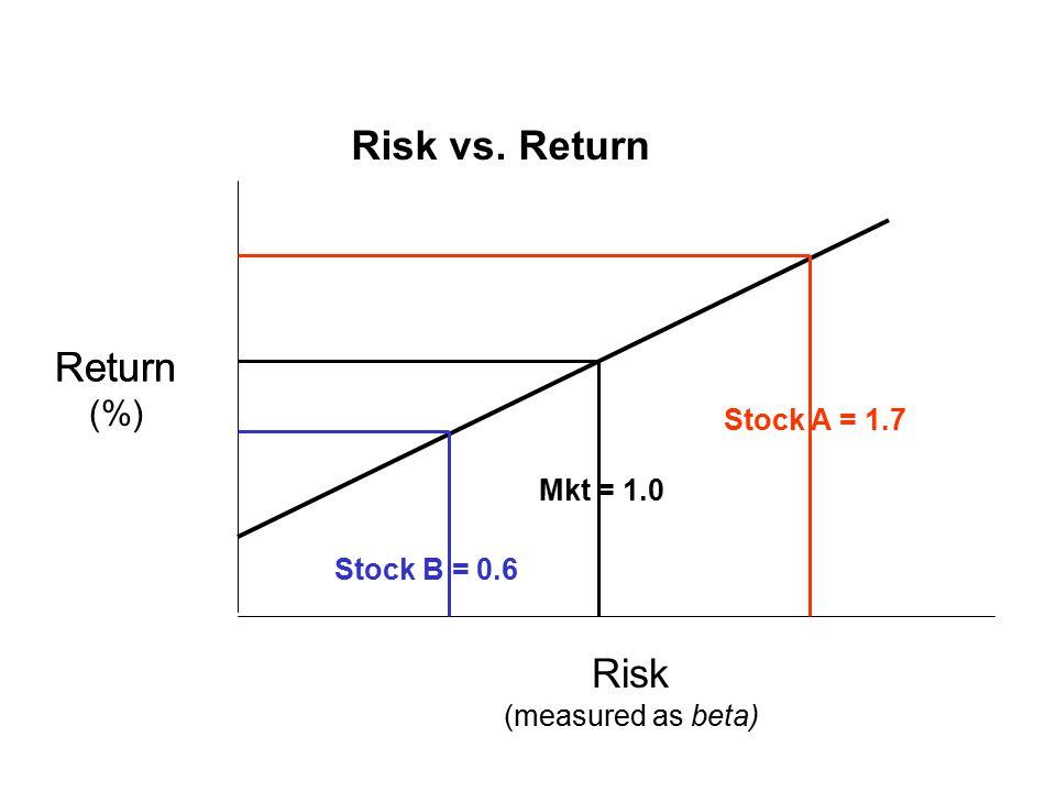 Return Risk vs. Return Stock A = 1.7 Stock B = 0.6 Mkt = 1.0 Return (%) Risk (measured as beta)
