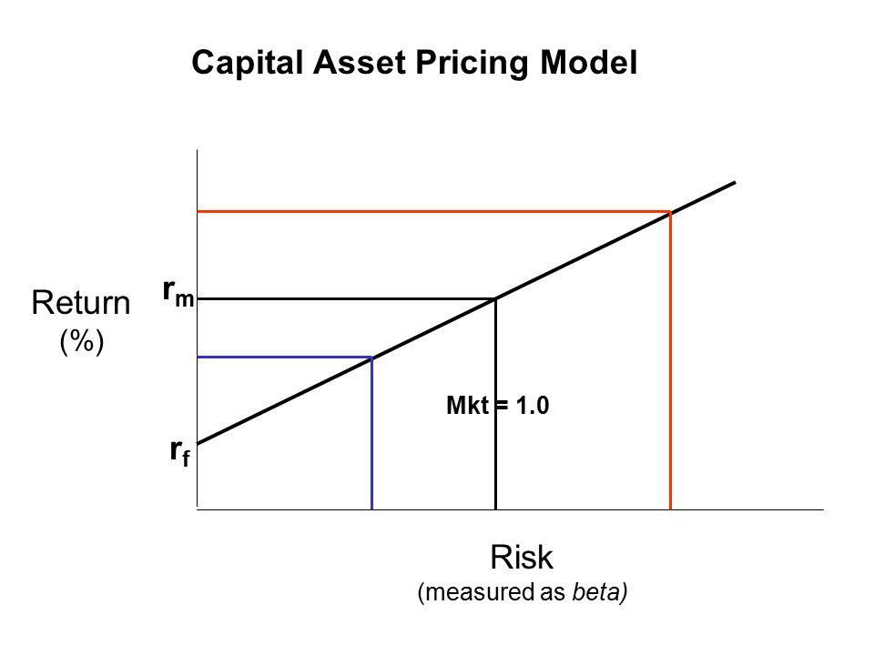 Capital Asset Pricing Model Mkt = 1.0 rfrf rmrm Risk (measured as beta) Return (%)
