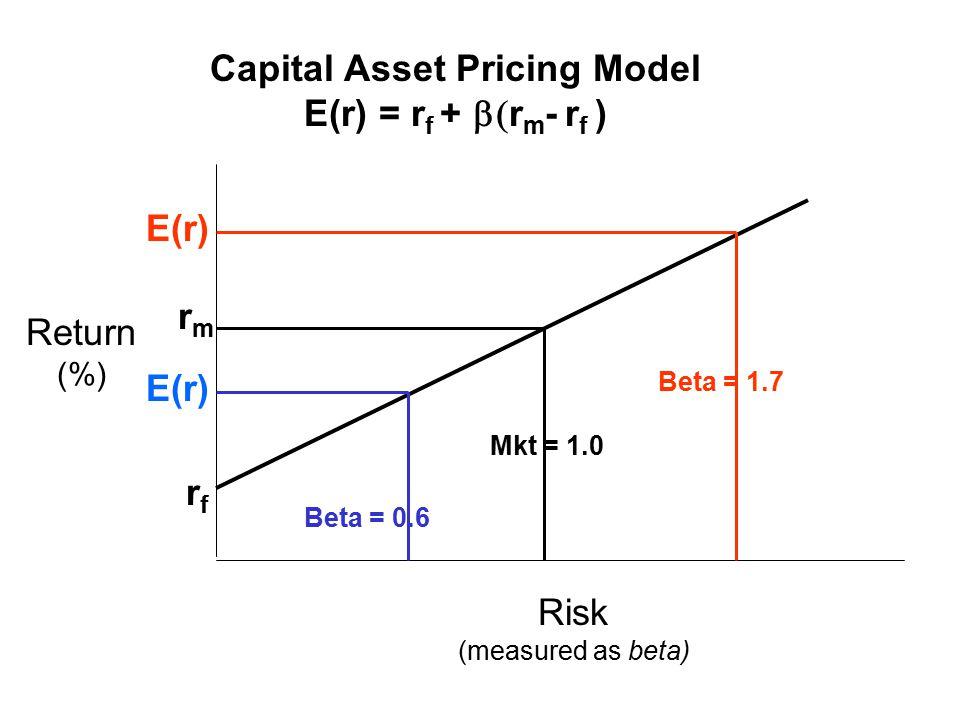 Capital Asset Pricing Model E(r) = r f +  r m - r f ) Beta = 1.7 Beta = 0.6 Mkt = 1.0 rfrf rmrm E(r) Return (%) Risk (measured as beta)
