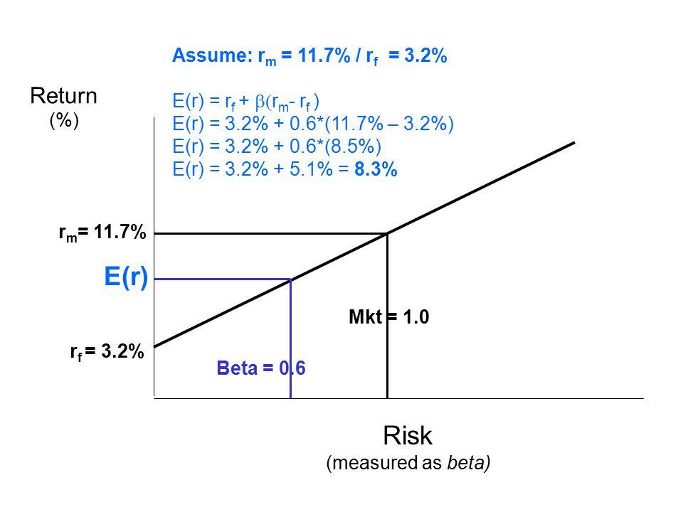 Beta = 0.6 Mkt = 1.0 r f = 3.2% r m = 11.7% E(r) Return (%) Risk (measured as beta) Assume: r m = 11.7% / r f = 3.2% E(r) = r f +  r m - r f ) E(r) = 3.2% + 0.6*(11.7% – 3.2%) E(r) = 3.2% + 0.6*(8.5%) E(r) = 3.2% + 5.1% = 8.3%