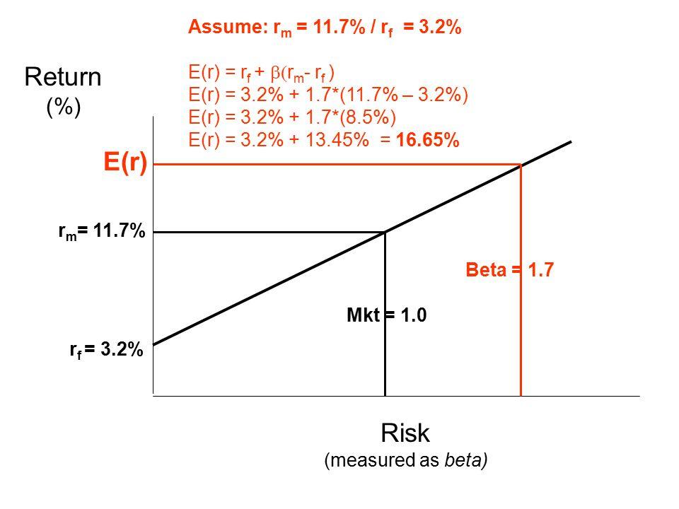 Beta = 1.7 Mkt = 1.0 E(r) Return (%) Risk (measured as beta) Assume: r m = 11.7% / r f = 3.2% E(r) = r f +  r m - r f ) E(r) = 3.2% + 1.7*(11.7% – 3.2%) E(r) = 3.2% + 1.7*(8.5%) E(r) = 3.2% + 13.45% = 16.65% r m = 11.7% r f = 3.2%