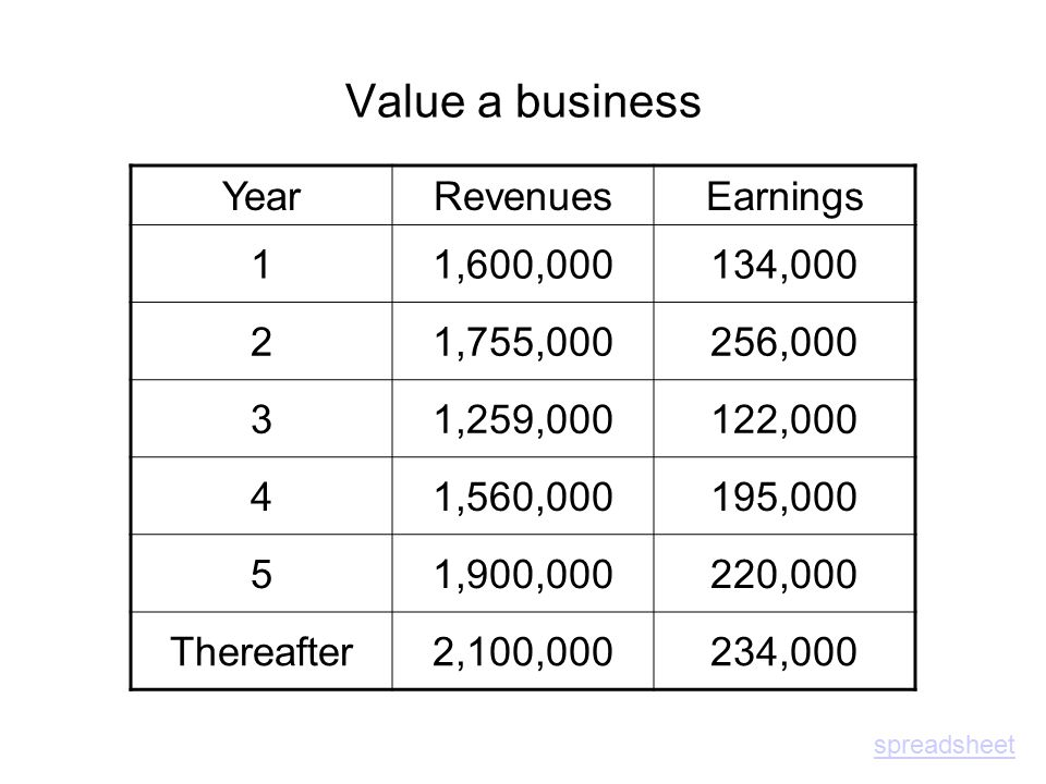 Value a business YearRevenuesEarnings 11,600,000134,000 21,755,000256,000 31,259,000122,000 41,560,000195,000 51,900,000220,000 Thereafter2,100,000234,000 spreadsheet