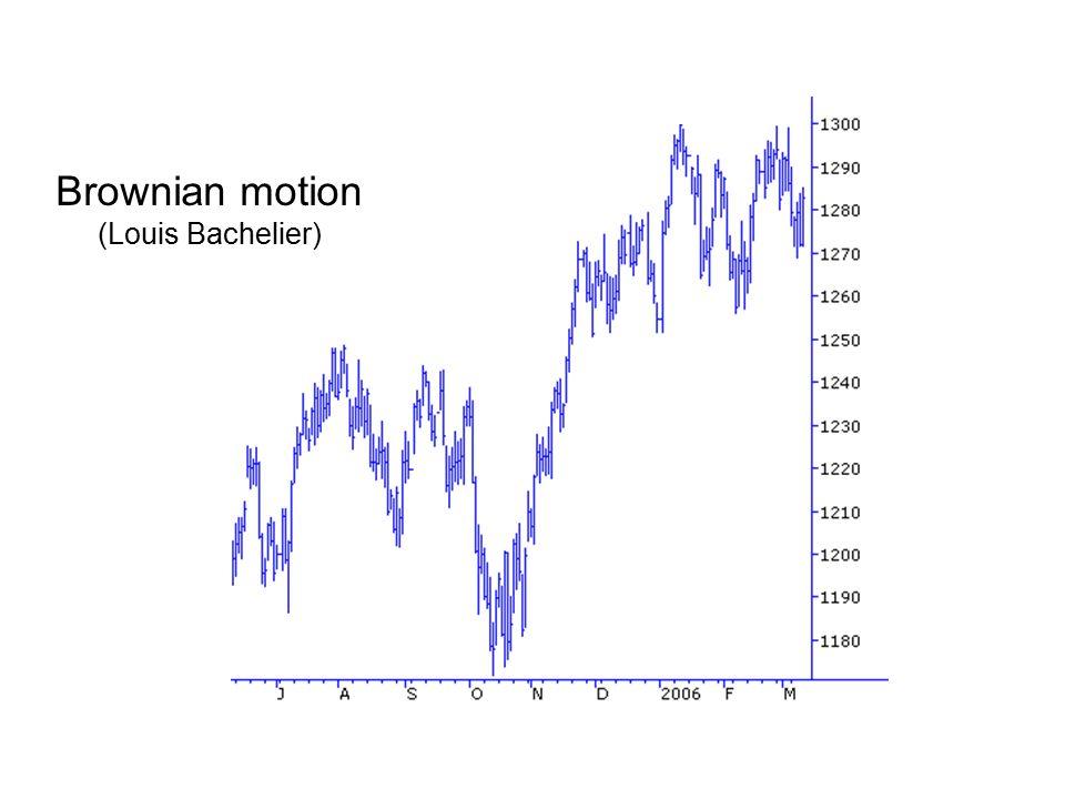 Brownian motion (Louis Bachelier)