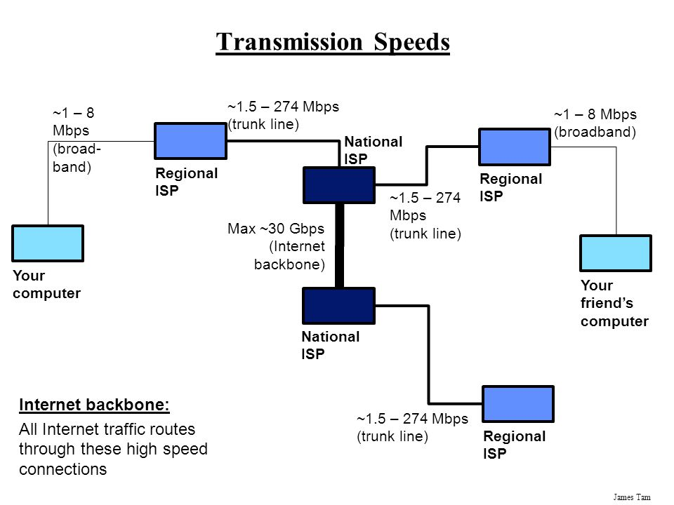 James Tam Transmission Speeds Your computer Regional ISP National ISP Your friend's computer ~1 – 8 Mbps (broad- band) ~1 – 8 Mbps (broadband) ~1.5 – 274 Mbps (trunk line) Max ~30 Gbps (Internet backbone) Internet backbone: All Internet traffic routes through these high speed connections