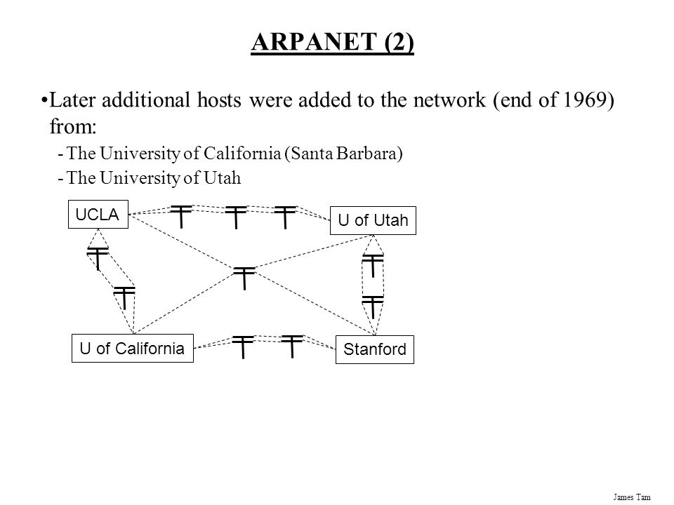 James Tam ARPANET (2) Later additional hosts were added to the network (end of 1969) from: -The University of California (Santa Barbara) -The University of Utah UCLA Stanford U of California U of Utah