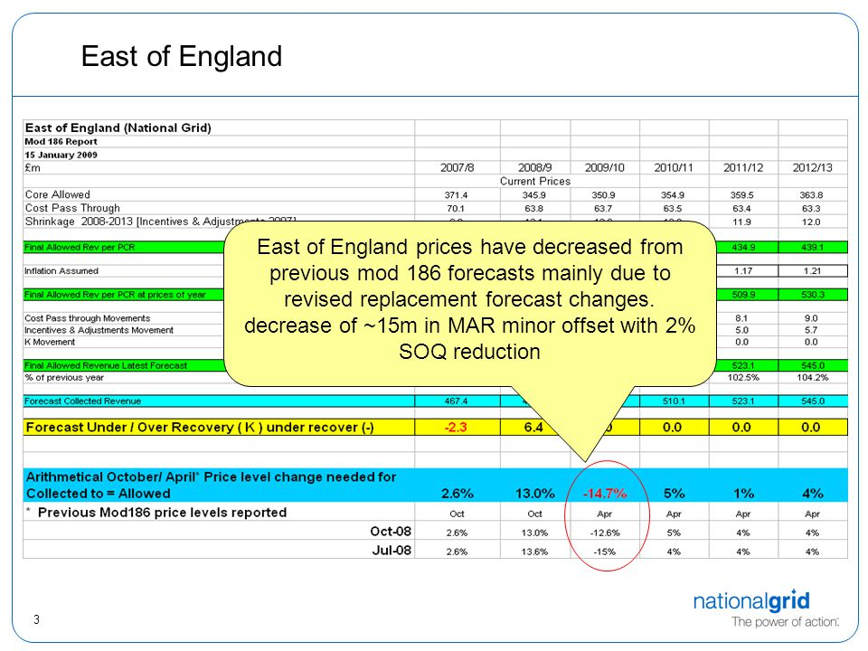 3 East of England East of England prices have decreased from previous mod 186 forecasts mainly due to revised replacement forecast changes.