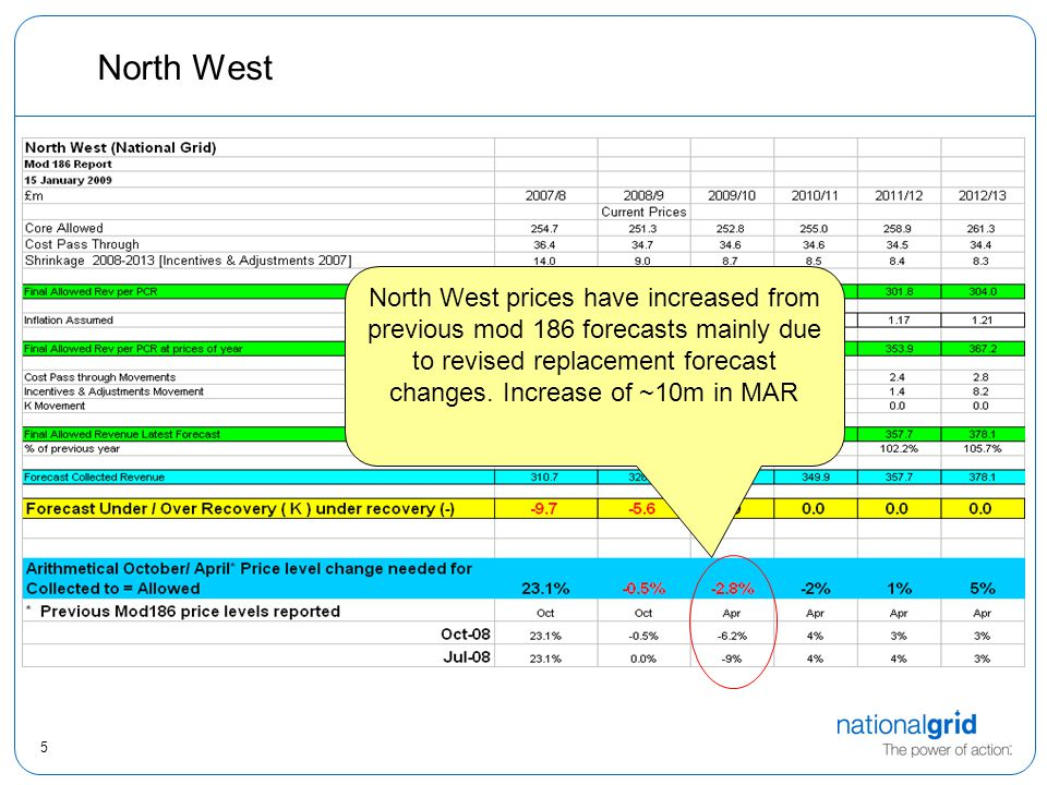 5 North West North West prices have increased from previous mod 186 forecasts mainly due to revised replacement forecast changes. Increase of ~10m in