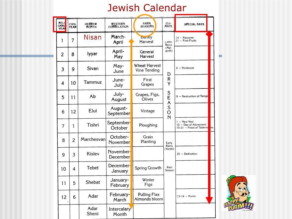 Jewish Calendar Nisan