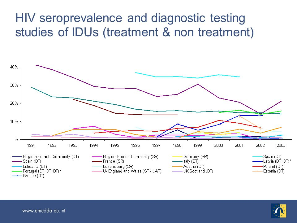 HIV seroprevalence and diagnostic testing studies of IDUs (treatment & non treatment)