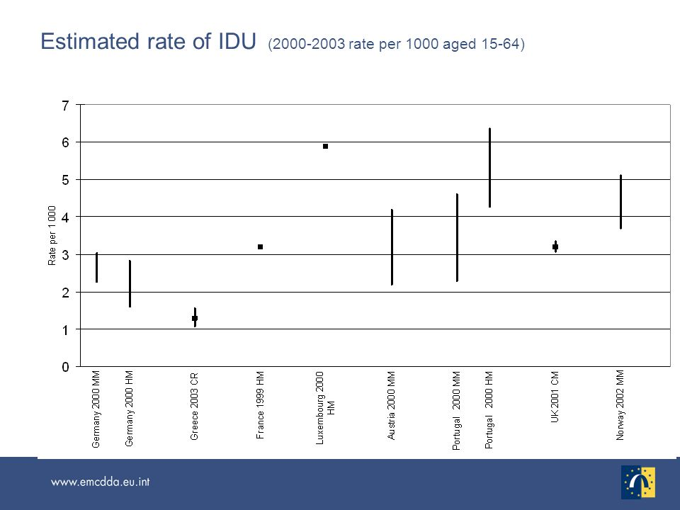 Estimated rate of IDU (2000-2003 rate per 1000 aged 15-64)