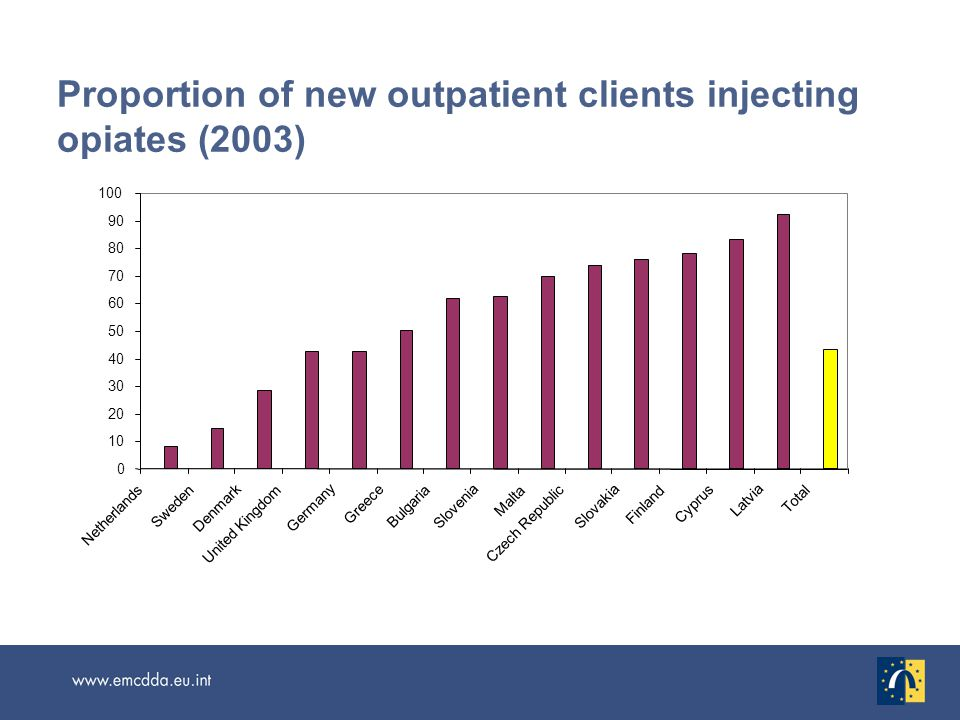 0 10 20 30 40 50 60 70 80 90 100 Netherlands Sweden Denmark United Kingdom Germany Greece Bulgaria Slovenia Malta Czech Republic Slovakia Finland Cyprus Latvia Total Proportion of new outpatient clients injecting opiates (2003)