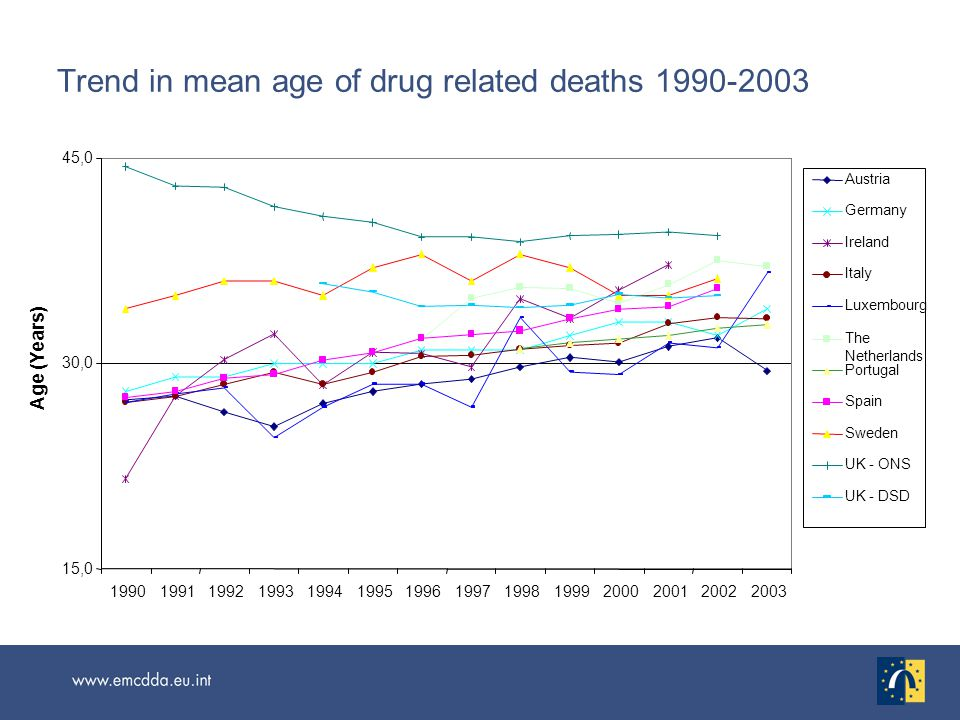 Trend in mean age of drug related deaths 1990-2003