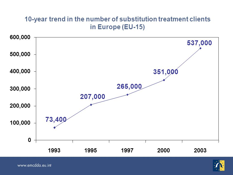 10-year trend in the number of substitution treatment clients in Europe (EU-15) 73,400 207,000 265,000 351,000 537,000 0 100,000 200,000 300,000 400,000 500,000 600,000 19931995199720002003