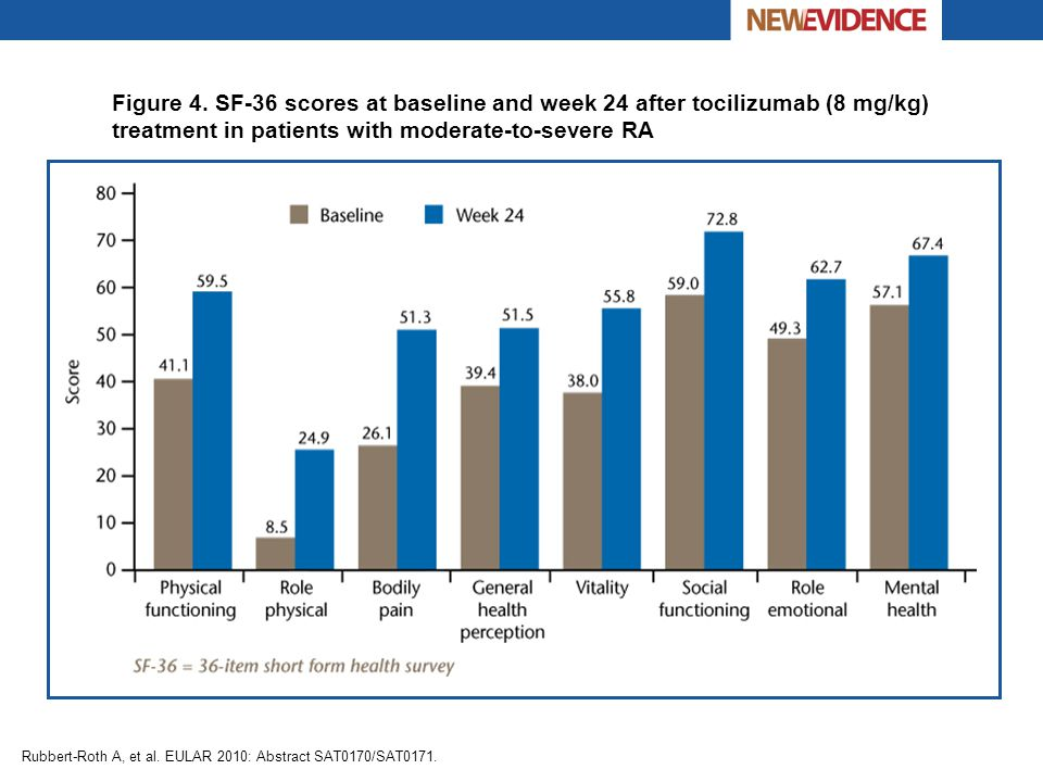 Rubbert-Roth A, et al. EULAR 2010: Abstract SAT0170/SAT0171. Figure 4. SF-36 scores at baseline and week 24 after tocilizumab (8 mg/kg) treatment in p