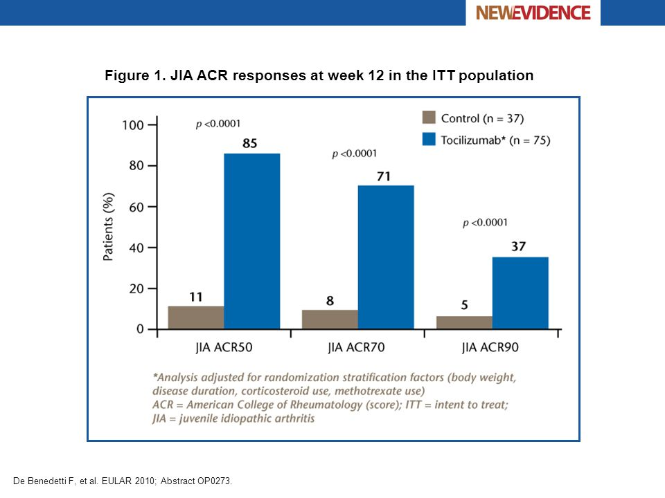 Figure 1. JIA ACR responses at week 12 in the ITT population