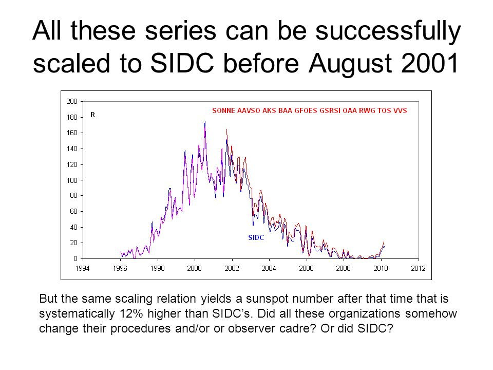 All these series can be successfully scaled to SIDC before August 2001 But the same scaling relation yields a sunspot number after that time that is s