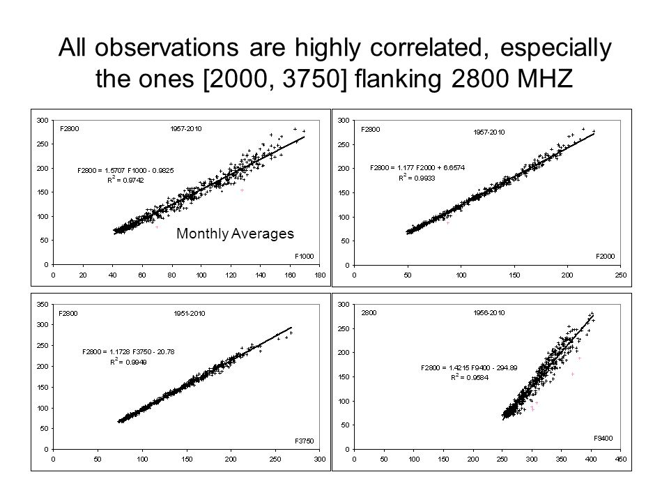 All observations are highly correlated, especially the ones [2000, 3750] flanking 2800 MHZ Monthly Averages