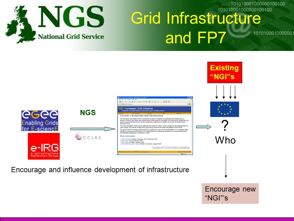 Grid Infrastructure and FP7 .