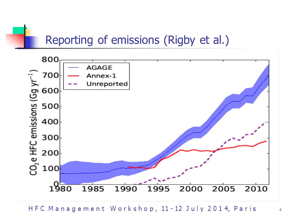 H F C M a n a g e m e n t W o r k s h o p, 11 - 12 J u l y 2 0 1 4, P a r i s 4 Reporting of emissions (Rigby et al.)