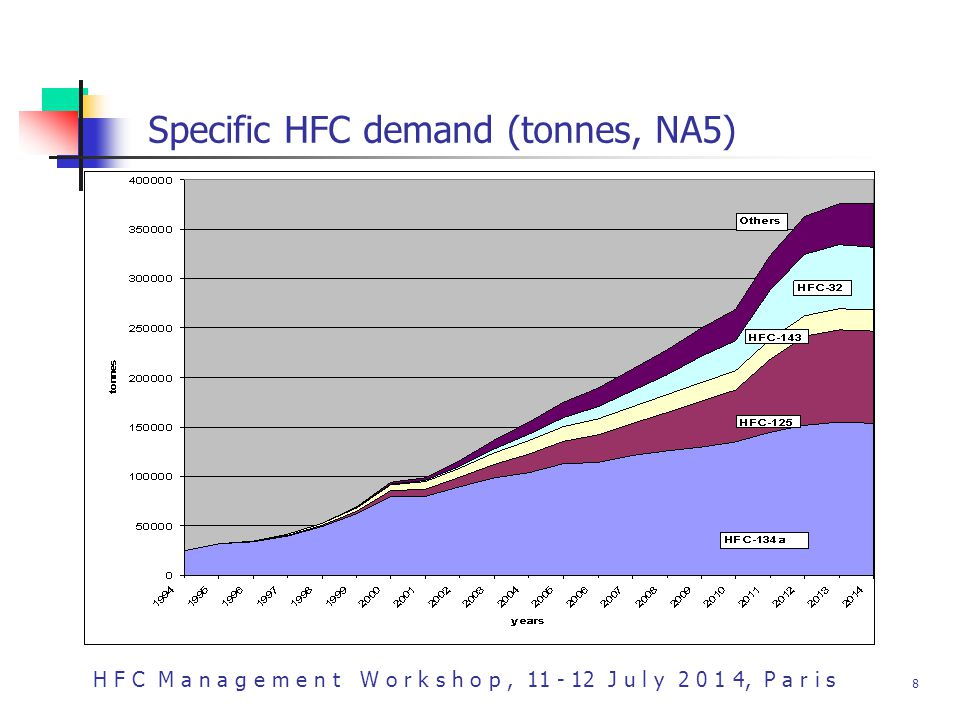 H F C M a n a g e m e n t W o r k s h o p, 11 - 12 J u l y 2 0 1 4, P a r i s 8 Specific HFC demand (tonnes, NA5)