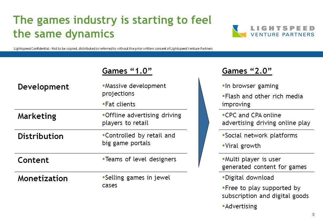 Lightspeed Confidential - Not to be copied, distributed or referred to without the prior written consent of Lightspeed Venture Partners 3 The games industry is starting to feel the same dynamics Games 1.0 Games 2.0 Development  Massive development projections  Fat clients  In browser gaming  Flash and other rich media improving Marketing  Offline advertising driving players to retail  CPC and CPA online advertising driving online play Distribution  Controlled by retail and big game portals  Social network platforms  Viral growth Content  Teams of level designers  Multi player is user generated content for games Monetization  Selling games in jewel cases  Digital download  Free to play supported by subscription and digital goods  Advertising