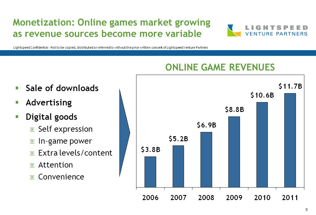 Lightspeed Confidential - Not to be copied, distributed or referred to without the prior written consent of Lightspeed Venture Partners 8 Monetization: Online games market growing as revenue sources become more variable  Sale of downloads  Advertising  Digital goods  Self expression  In-game power  Extra levels/content  Attention  Convenience ONLINE GAME REVENUES