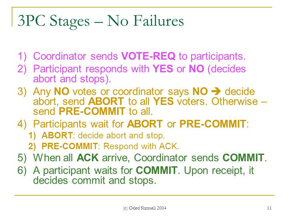 (c) Oded Shmueli 2004 11 3PC Stages – No Failures 1)Coordinator sends VOTE-REQ to participants.