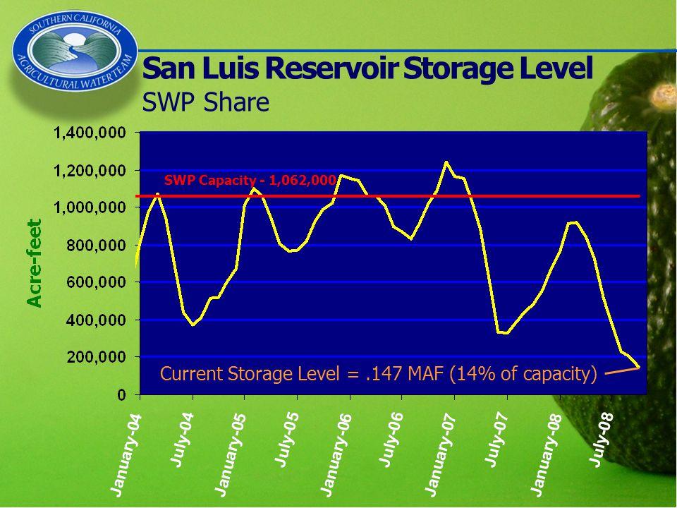 San Luis Reservoir Storage Level SWP Share Current Storage Level =.147 MAF (14% of capacity) SWP Capacity - 1,062,000