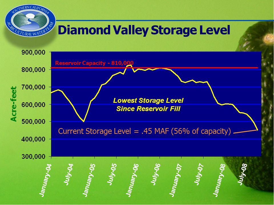 Diamond Valley Storage Level Current Storage Level =.45 MAF (56% of capacity) Reservoir Capacity - 810,000 Lowest Storage Level Since Reservoir Fill
