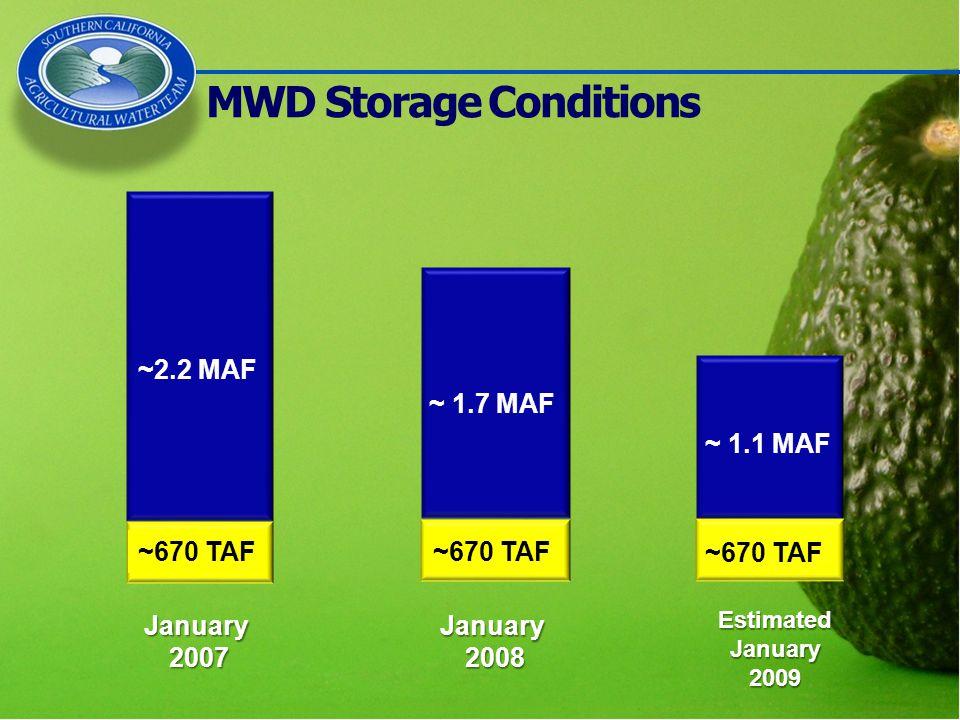 MWD Storage Conditions January 2007 January 2008 Estimated January 2009 ~ 1.7 MAF ~2.2 MAF ~ 1.1 MAF ~670 TAF