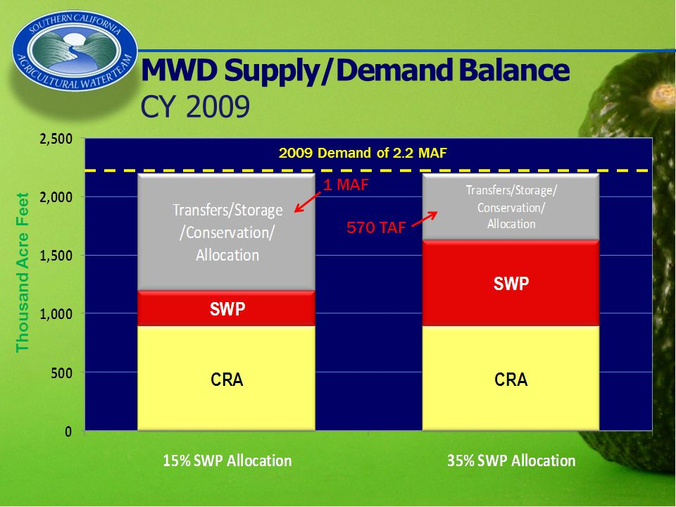 MWD Supply/Demand Balance CY 2009 2009 Demand of 2.2 MAF 570 TAF 1 MAF Thousand Acre Feet
