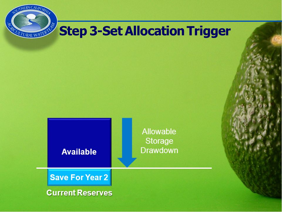 Current Reserves Available Step 3-Set Allocation Trigger Save For Year 2 Allowable Storage Drawdown