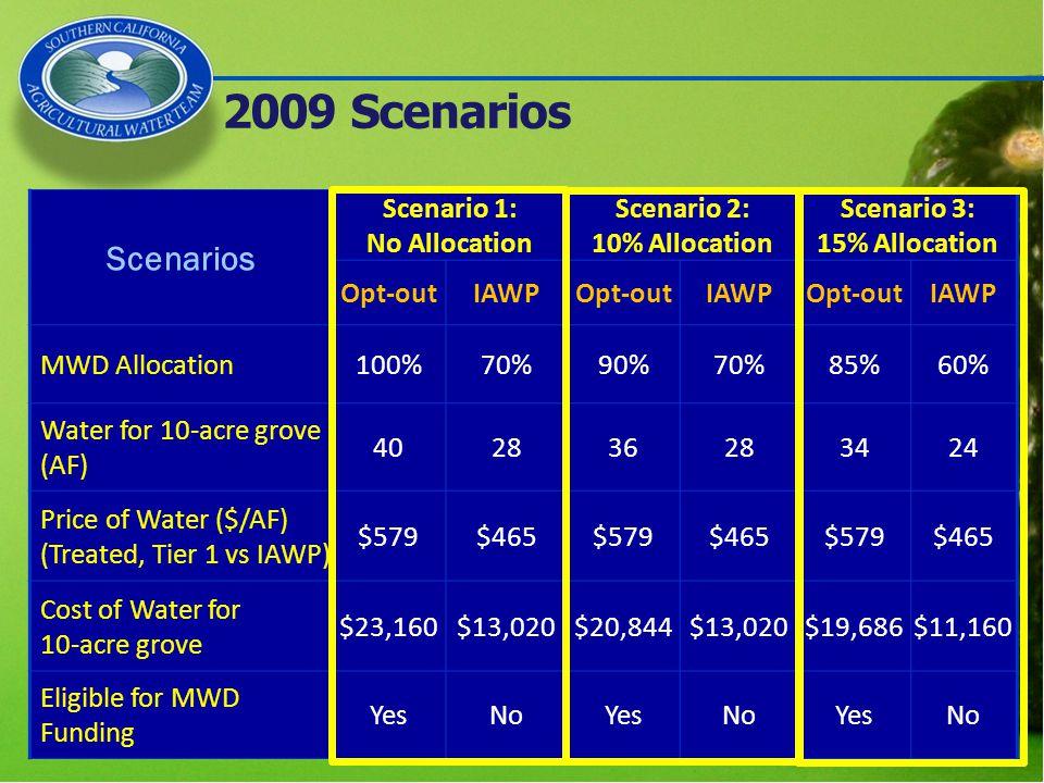 2009 Scenarios Scenarios Scenario 1: No Allocation Scenario 2: 10% Allocation Scenario 3: 15% Allocation Opt-outIAWPOpt-outIAWPOpt-outIAWP MWD Allocation100%70%90%70%85%60% Water for 10-acre grove (AF) 402836283424 Price of Water ($/AF) (Treated, Tier 1 vs IAWP) $579$465$579$465$579$465 Cost of Water for 10-acre grove $23,160$13,020$20,844$13,020$19,686$11,160 Eligible for MWD Funding YesNoYesNoYesNo