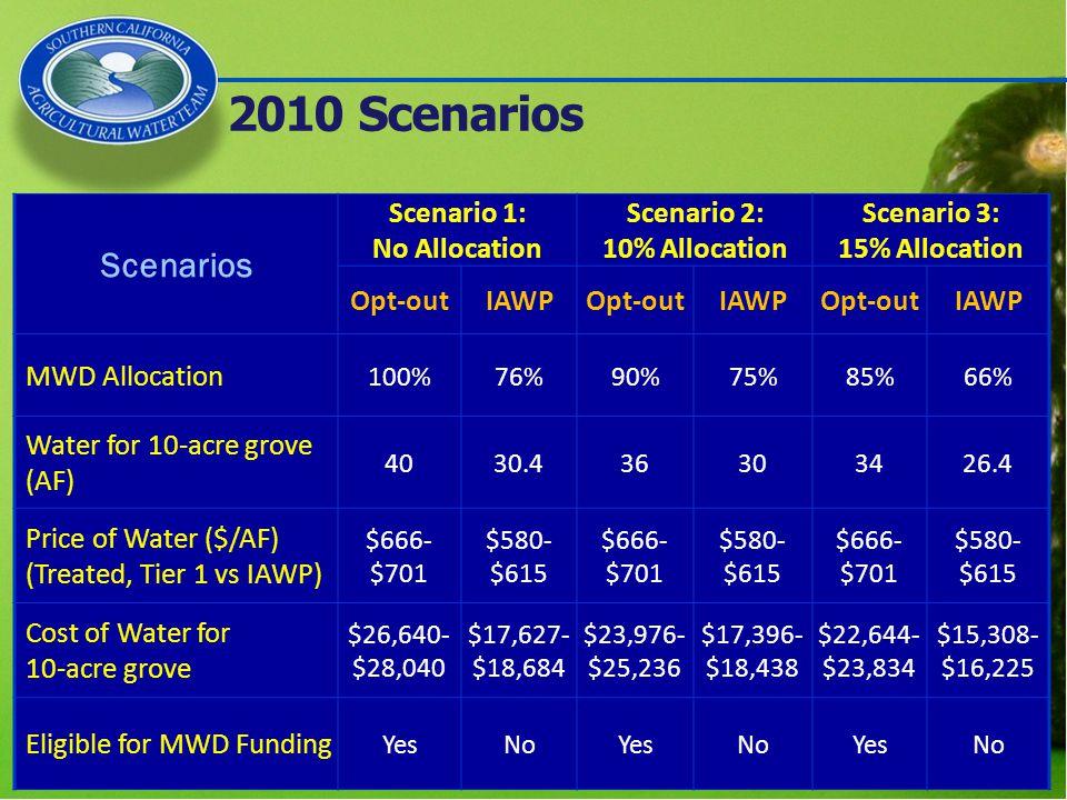 2010 Scenarios Scenarios Scenario 1: No Allocation Scenario 2: 10% Allocation Scenario 3: 15% Allocation Opt-outIAWPOpt-outIAWPOpt-outIAWP MWD Allocation 100%76%90%75%85%66% Water for 10-acre grove (AF) 4030.436303426.4 Price of Water ($/AF) (Treated, Tier 1 vs IAWP) $666- $701 $580- $615 $666- $701 $580- $615 $666- $701 $580- $615 Cost of Water for 10-acre grove $26,640- $28,040 $17,627- $18,684 $23,976- $25,236 $17,396- $18,438 $22,644- $23,834 $15,308- $16,225 Eligible for MWD Funding YesNoYesNoYesNo