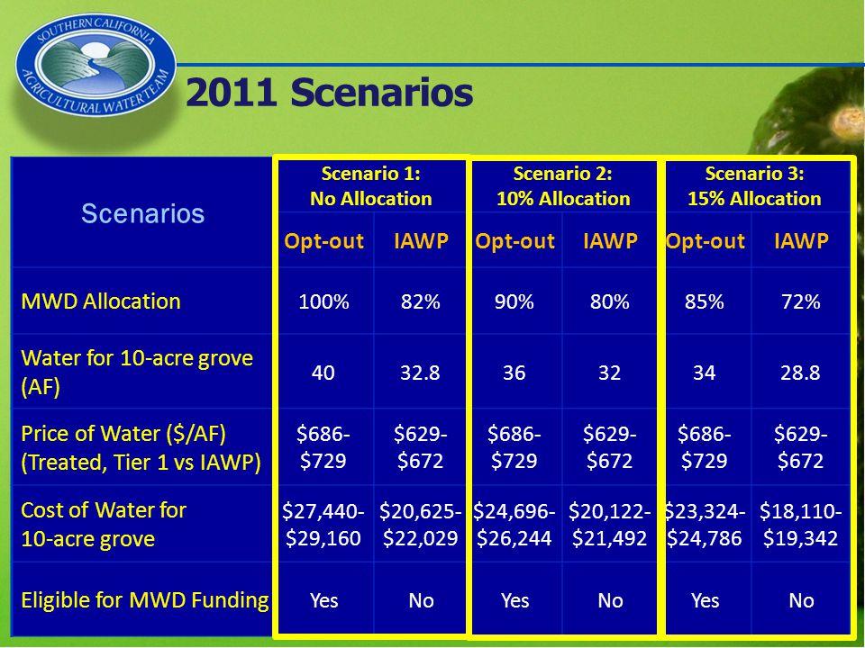 2011 Scenarios Scenarios Scenario 1: No Allocation Scenario 2: 10% Allocation Scenario 3: 15% Allocation Opt-outIAWPOpt-outIAWPOpt-outIAWP MWD Allocation 100%82%90%80%85%72% Water for 10-acre grove (AF) 4032.836323428.8 Price of Water ($/AF) (Treated, Tier 1 vs IAWP) $686- $729 $629- $672 $686- $729 $629- $672 $686- $729 $629- $672 Cost of Water for 10-acre grove $27,440- $29,160 $20,625- $22,029 $24,696- $26,244 $20,122- $21,492 $23,324- $24,786 $18,110- $19,342 Eligible for MWD Funding YesNoYesNoYesNo