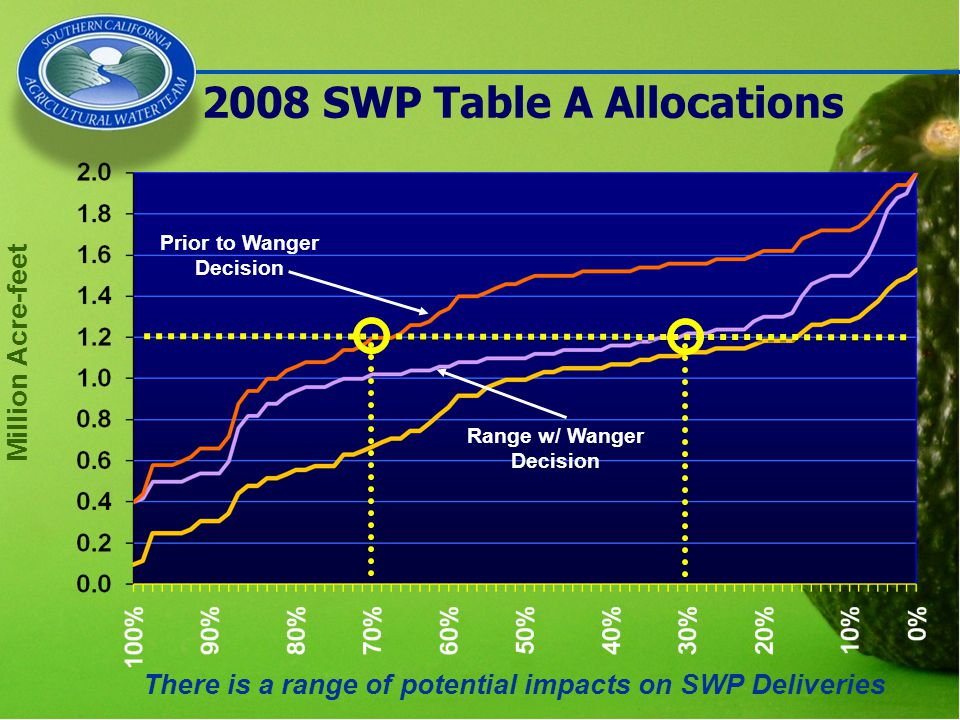 Million Acre-feet There is a range of potential impacts on SWP Deliveries Prior to Wanger Decision Range w/ Wanger Decision 2008 SWP Table A Allocations