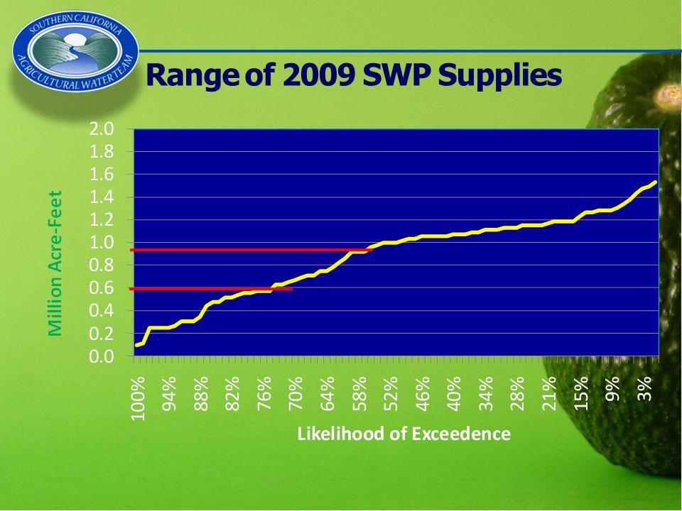 Range of 2009 SWP Supplies