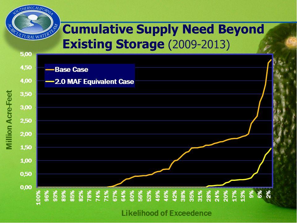 Cumulative Supply Need Beyond Existing Storage (2009-2013) Million Acre-Feet
